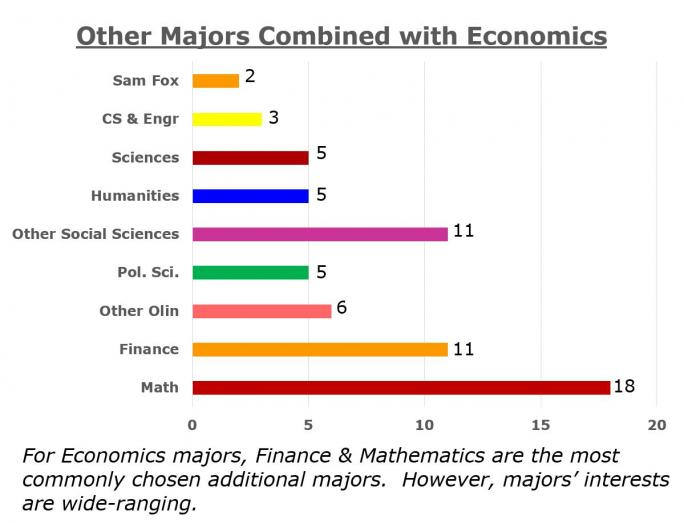 economics majors at wustl department of economics